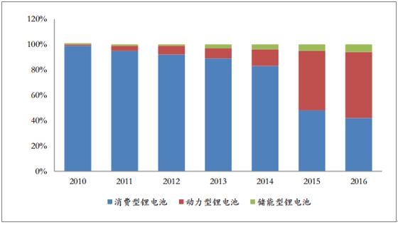 2018年中国锂电池行业发展趋势及市场前景预测