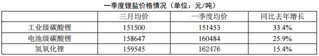 2018年一季度电池级碳酸锂均价15.8万元/吨 同增25.9%